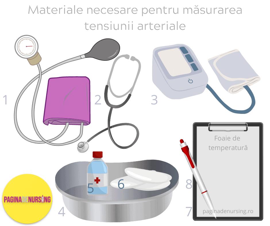 materiale necesare masurarea tensiunii arteriale pagina de nursing amg