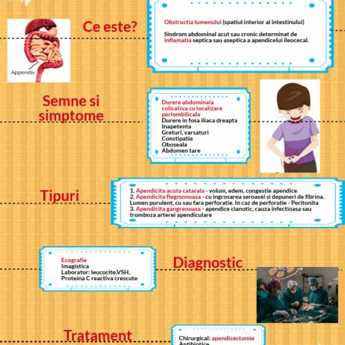 Apendicita pagina de nursing