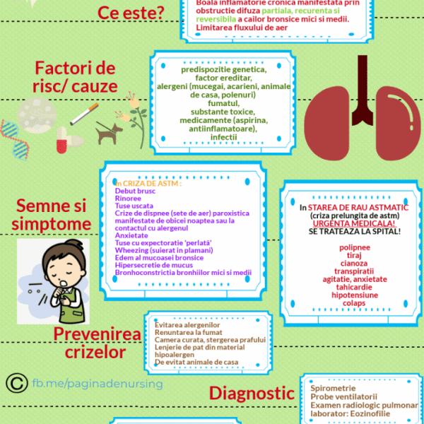 astmul bronsic pagina de nursing