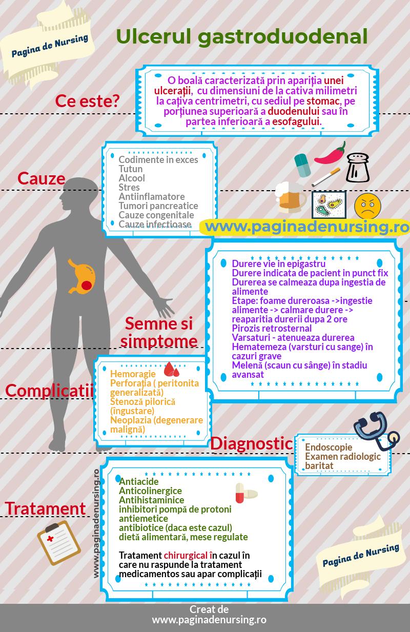 ulcerul gastroduodenal pagina de nursing