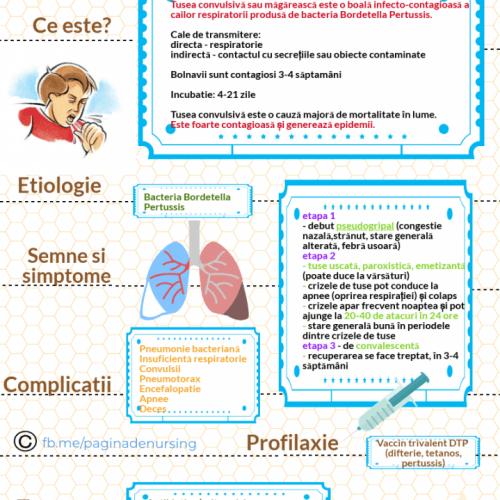 tusea convulsiva pagina de nursing