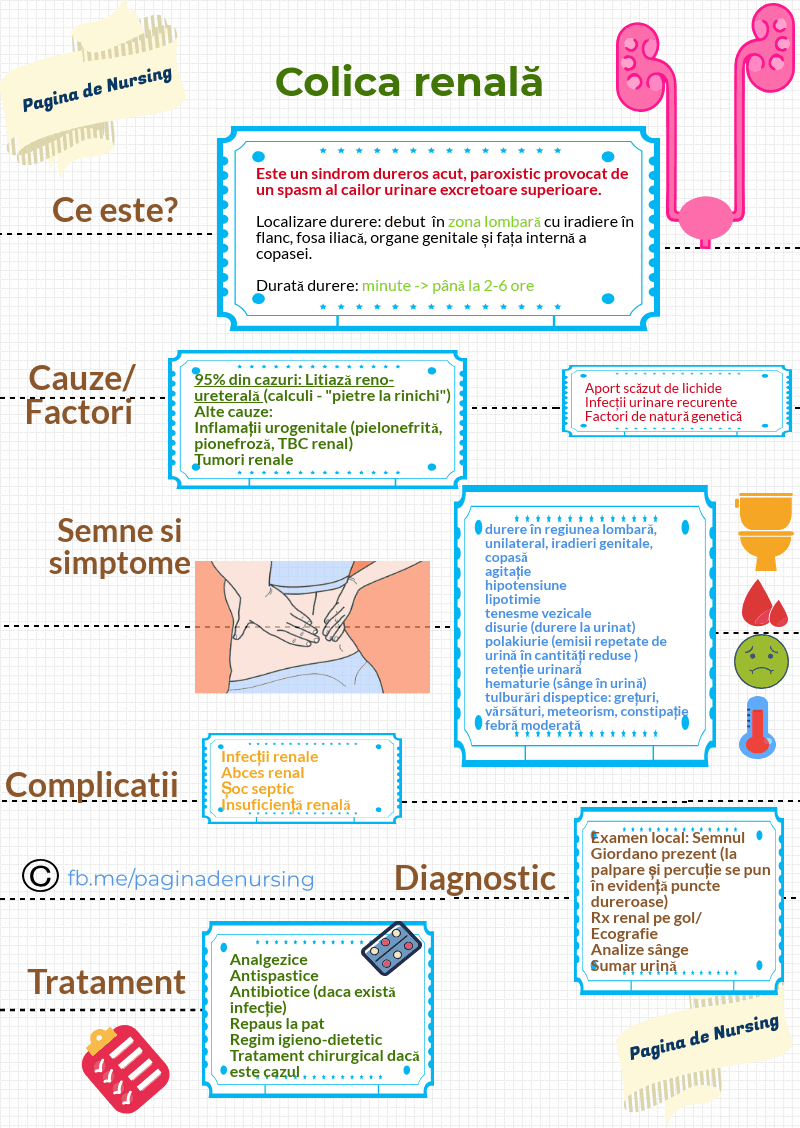 colica renală pagina de nursing