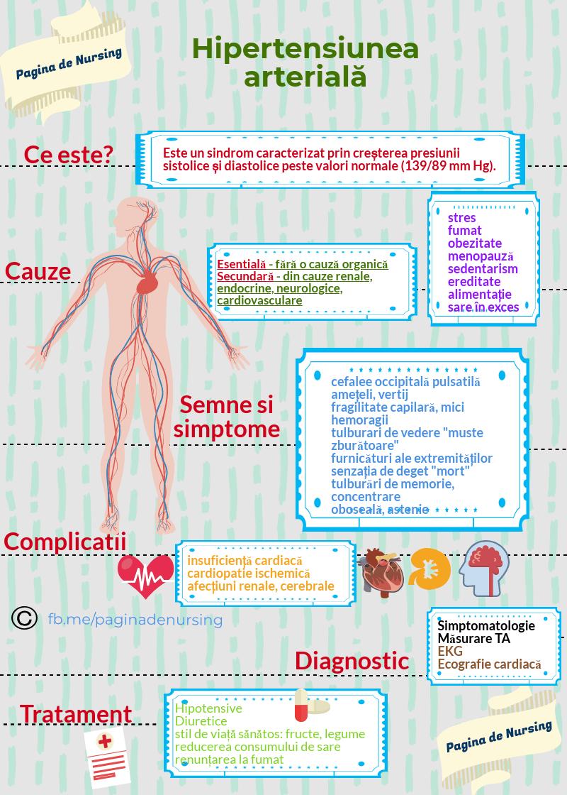 hipertensiunea arteriala pagina de nursing