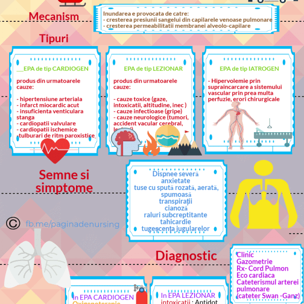edemul pulmonar acut pagina de nursing