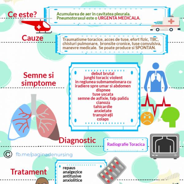 pneumotoraxul pagina de nursing