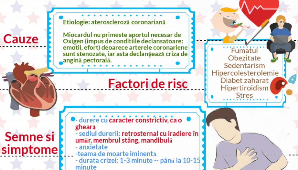 angina pectorala pagina de nursing