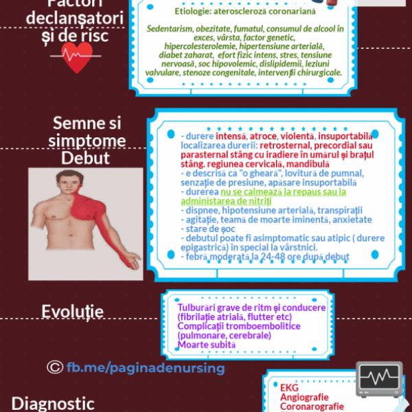 infarctul miocardic acut pagina de nursing