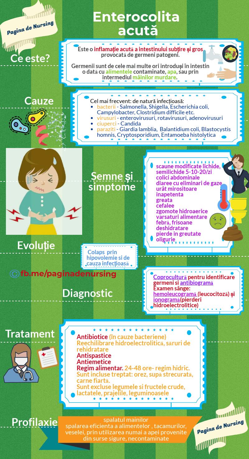enterocolita acuta pagina de nursing