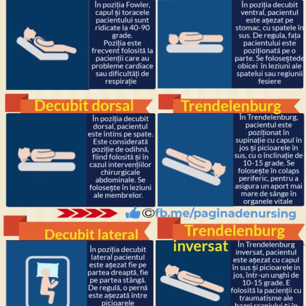 pozitii pacient pagina de nursing