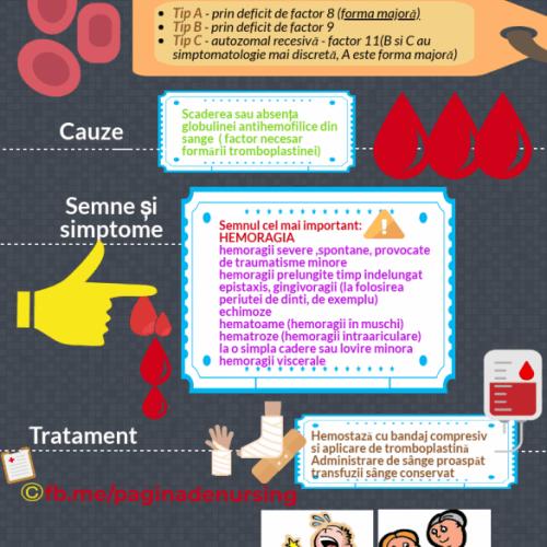 hemofilia pagina de nursing