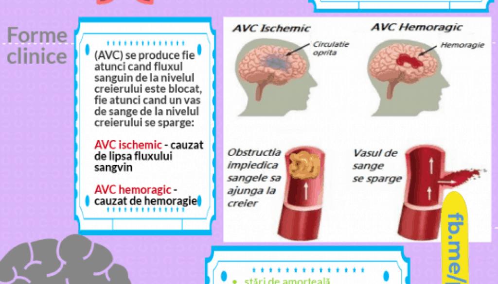 accidentul vascular cerebral pagina de nursing