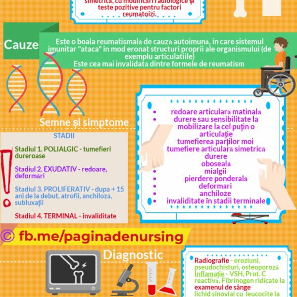 poliartrita reumatoida pagina de nursing