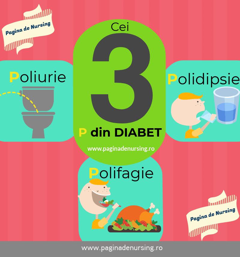 cei 3 p diabetul zaharat