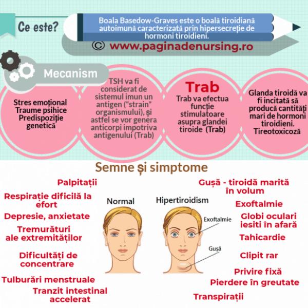 hipertiroidismul boala basedow graves pagina de nursing