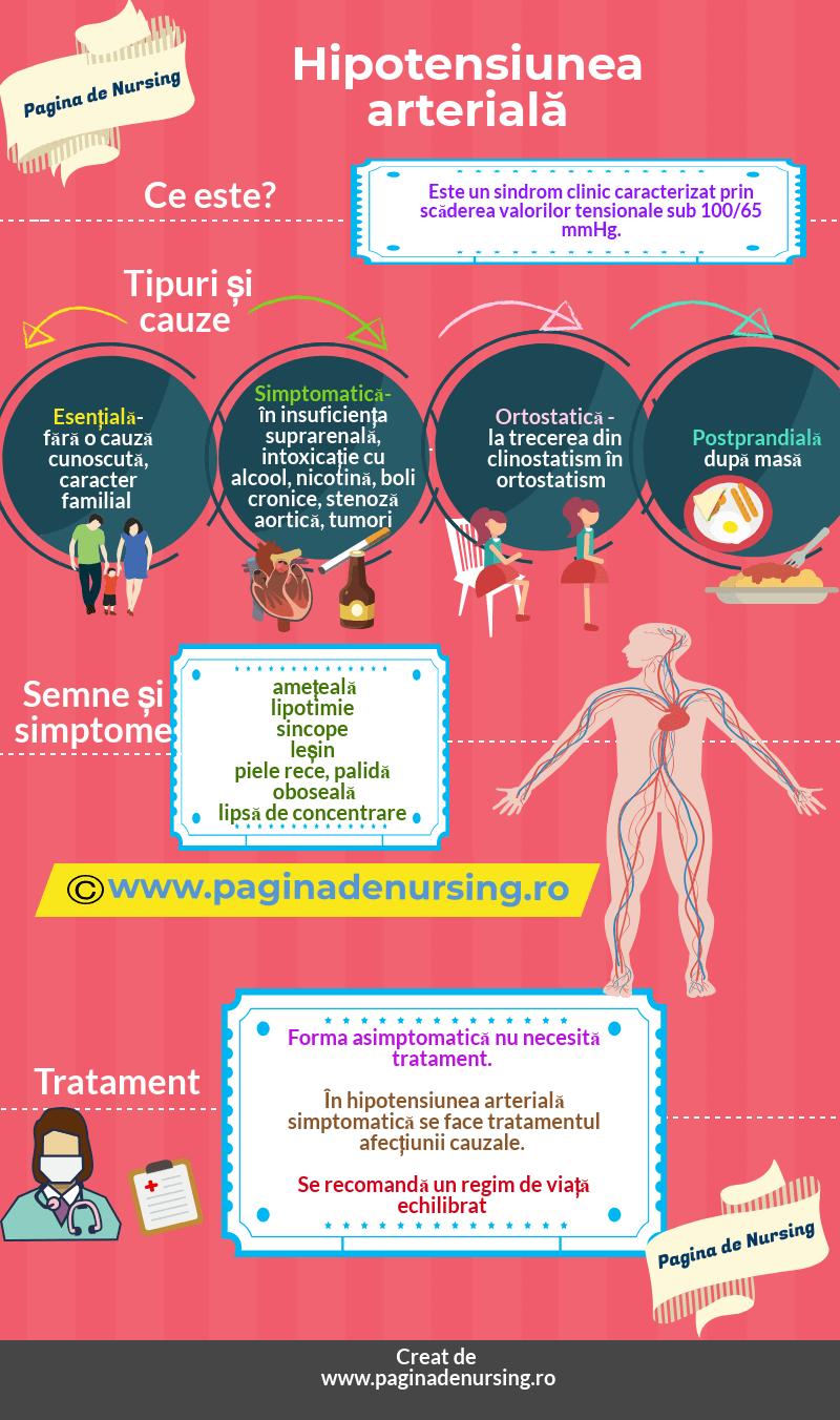 hipotensiunea arterială pagina de nursing
