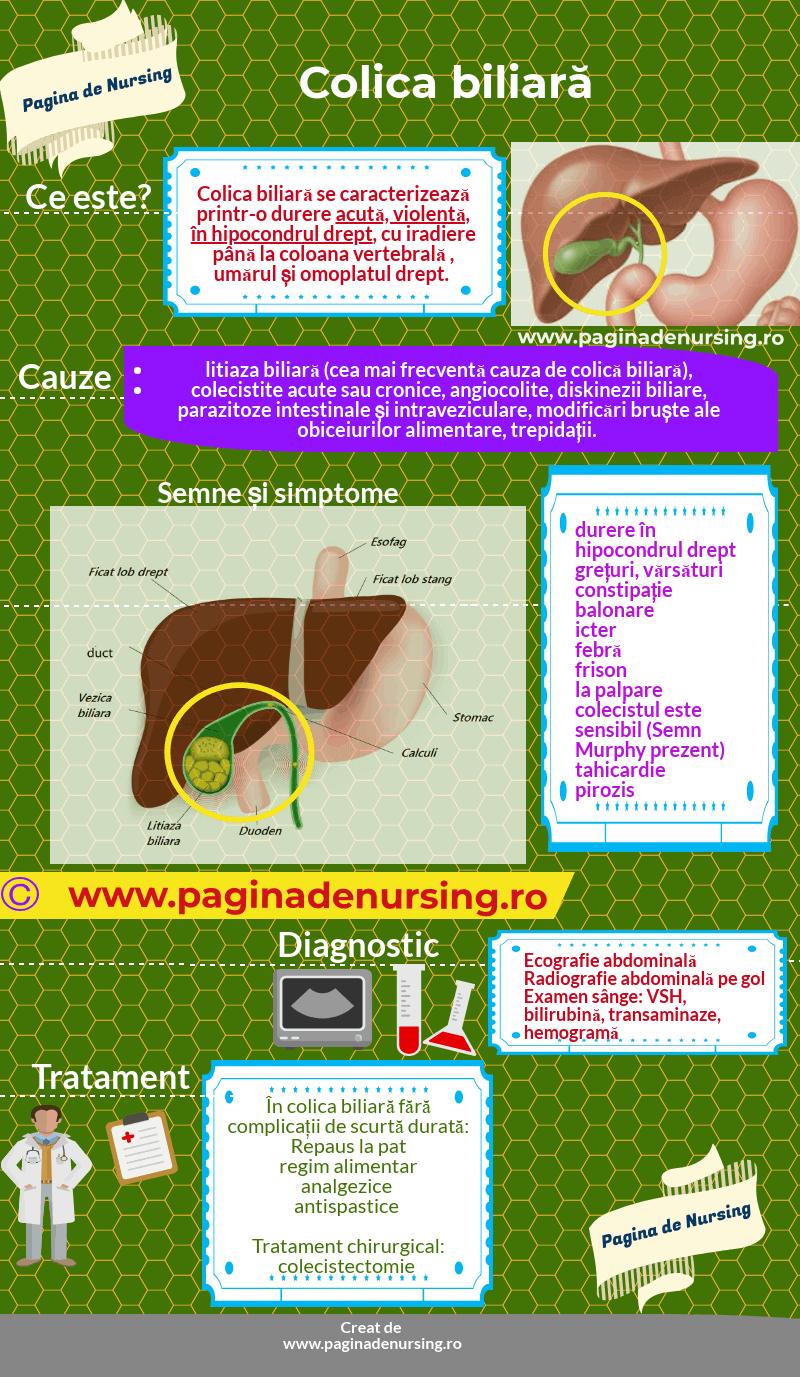 colica biliară pagina de nursing