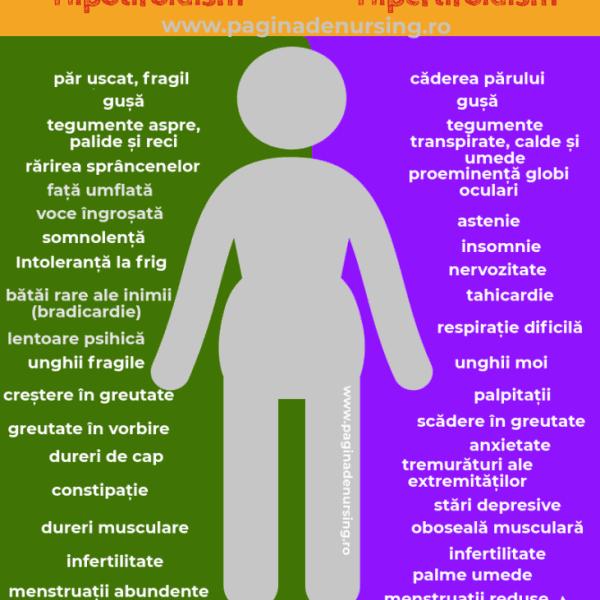hipotiroidism hipertiroidism pagina de nursing
