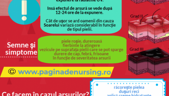 arsura solară pagina de nursing