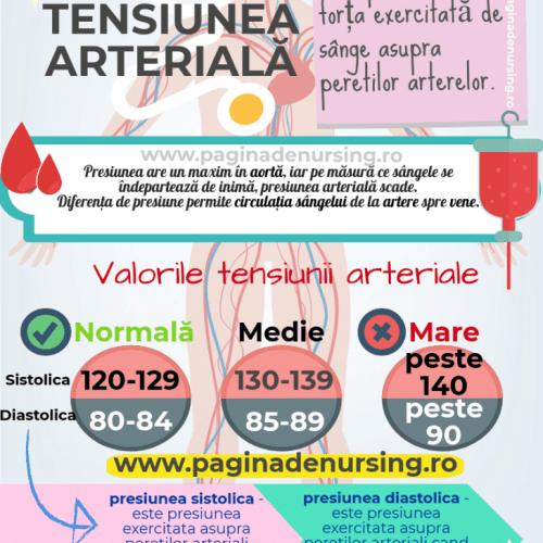 tensiunea arteriala pagina de nursing