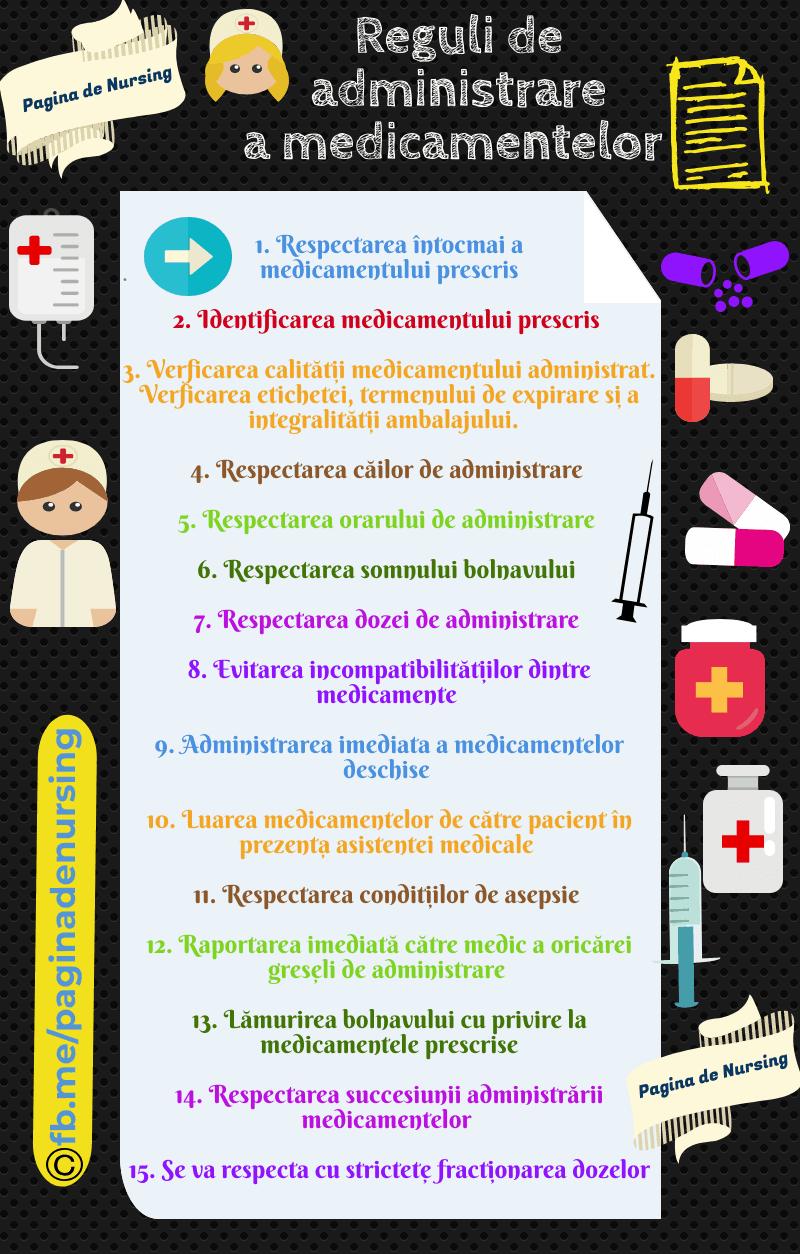 administrarea medicamentelor
