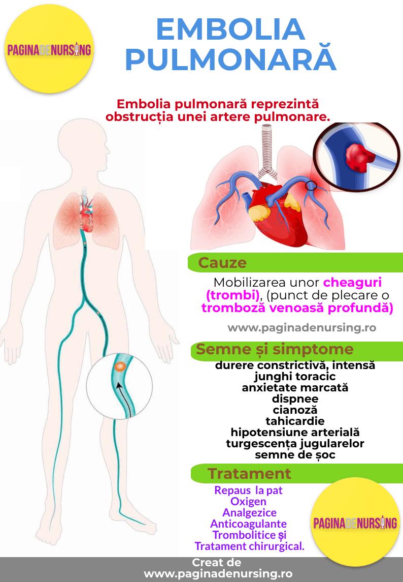 embolia pulmonara pagina de nursing