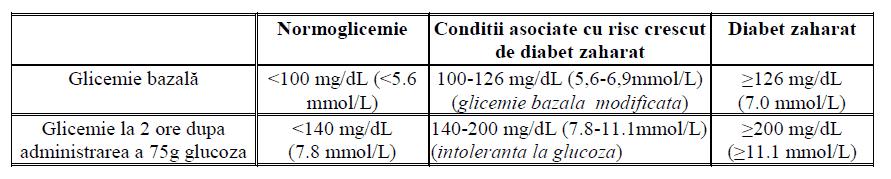 valori glicemie test toleranta glucoza