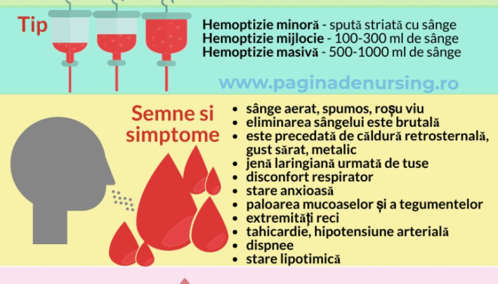 hemoptizia pagina de nursing