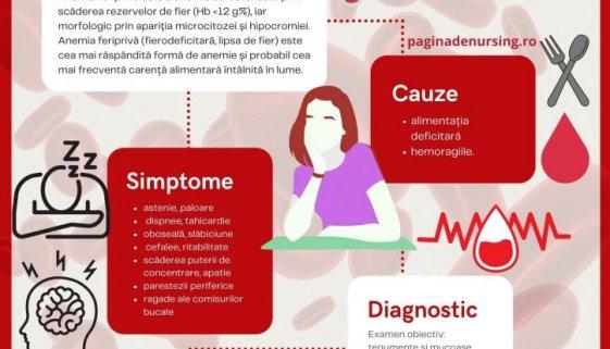 anemia feripriva ingrijirea pacientului cu anemie friprivia paginadenursing