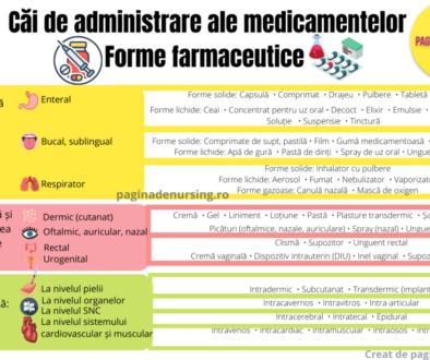 Căi de administrare ale medicamentelor forme farmaceutice paginadenursing amg