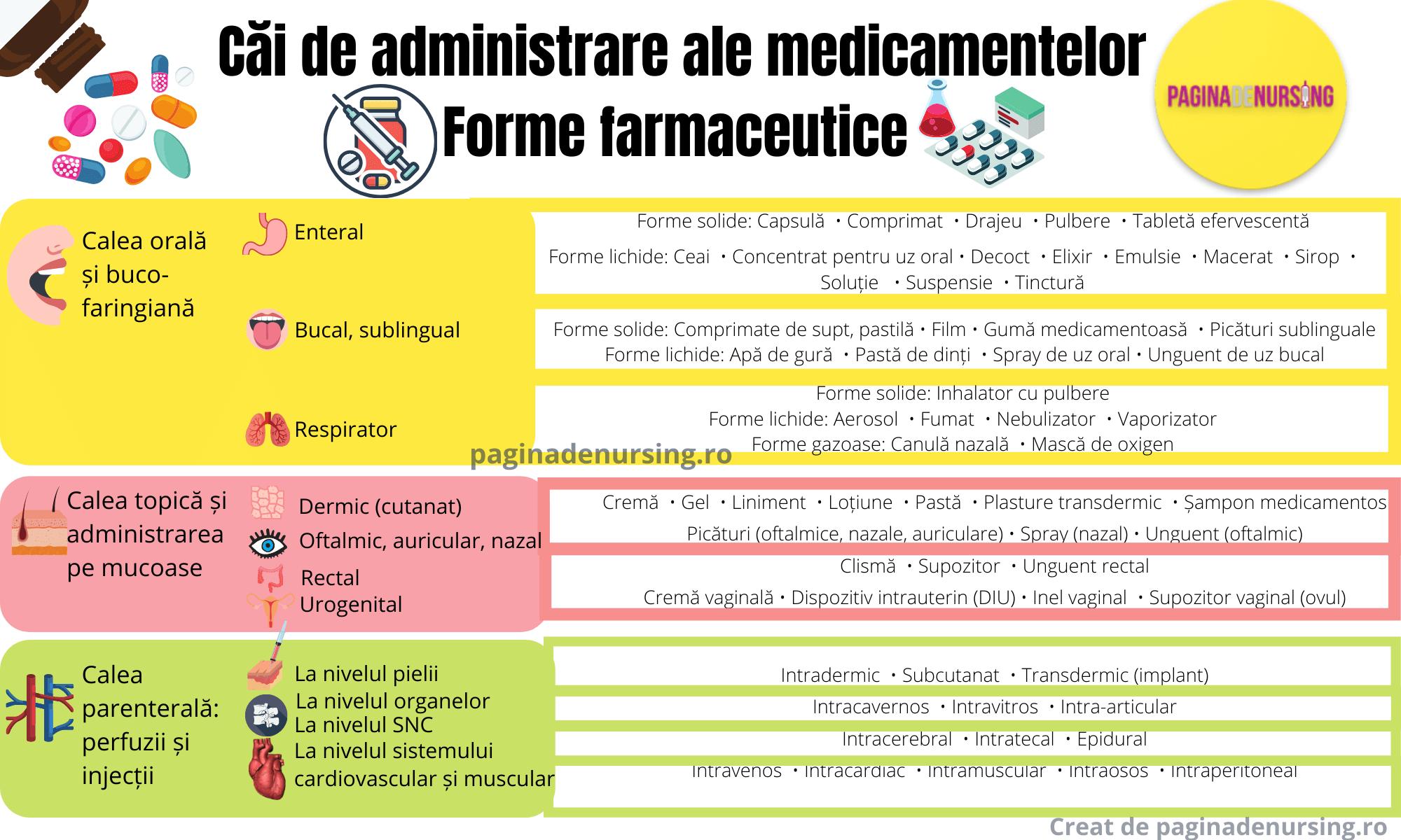 Cai de administrare ale medicamentelor forme farmaceutice paginadenursing amg