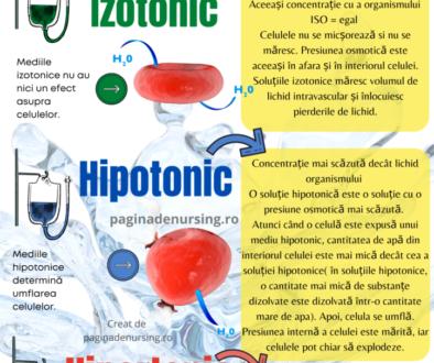 fluide solutii izotonice hipertonice hipotonice paginadenursing amg
